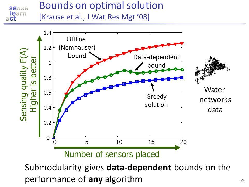 Bounds on optimal solution [Krause et al., J Wat Res Mgt '08]